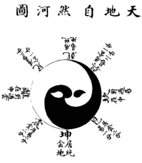 18th-century representation of the taijitu of Zhao Huiqian (1370s)