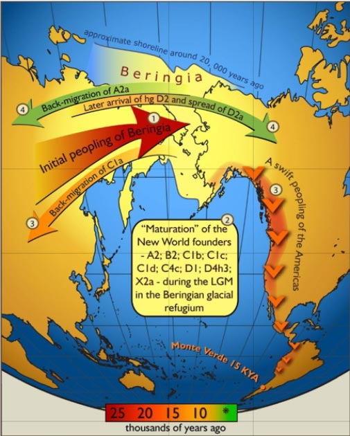 2007 map of gene flow in and out of Beringia, according to human mitochondrial DNA haplogroups. Colors of the arrows correspond to approximate timing of the events and are decoded in the colored time bar. (Image: PLoS One / CC BY 2.5)