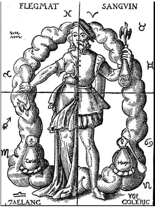 Alchemic approach to four humors in relation to the four elements and zodiacal signs