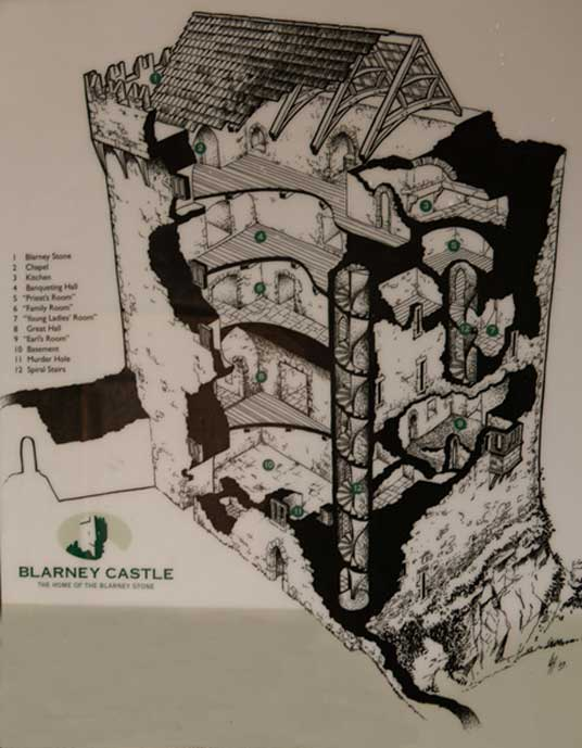 An illustration showing the remains of Blarney Castle as it stands today. Photo Credit: Ioannis Syrigos