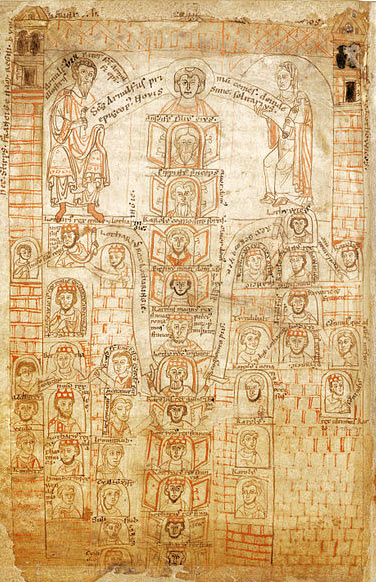 Carolingian family tree