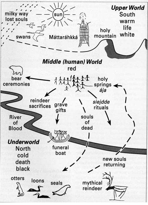 Chart of the three worlds in ancient Sámi spirituality.