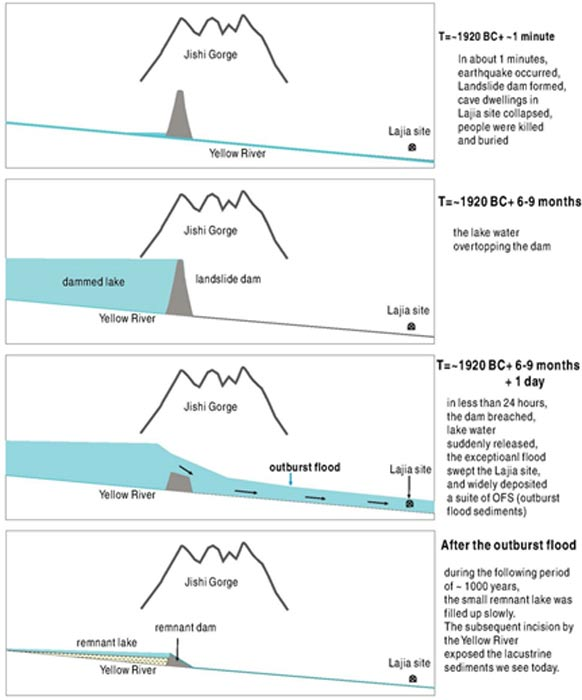 Diagram of the hypothesized dam outburst process in the Jishi Gorge.