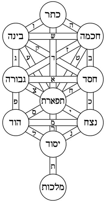 The Kabbalistic Tree of Life with the names of the Sephiroth and paths in Hebrew.