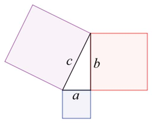 Illustration of the Pythagorean theorem.