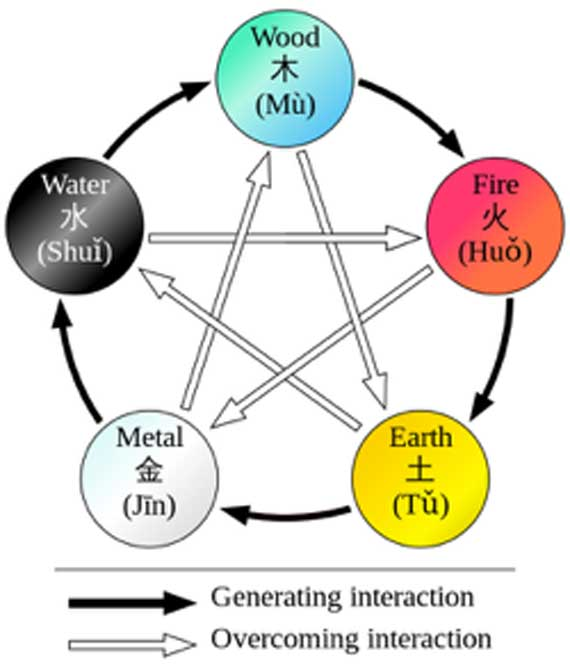 Representation of the Chinese five elements. (Ju gatsu mikka / CC BY-SA 3.0)
