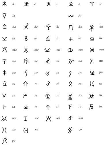 The Cypro-Minoan Syllabary. Source: Chadwick, John. 'Linear B and Related Scripts'. Berkeley: University of California P, 1987. 54. [Print]