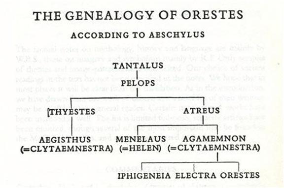 The House of Atreus family tree