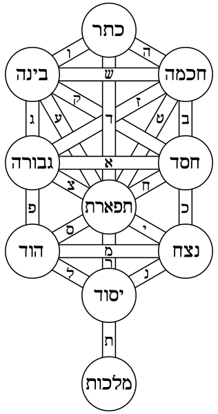 The Kabbalistic Tree of Life with the names of the Sephiroth and paths in Hebrew. (Public Domain)