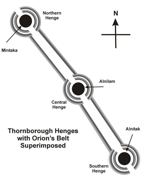 The alignment of the Thornborough Henges with Orion
