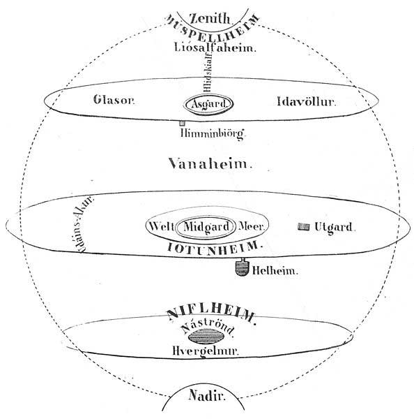 An attempt to illustrate Norse cosmology by Henry Wheaton (1831). (Public Domain)