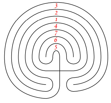 A seven circuit labyrinth