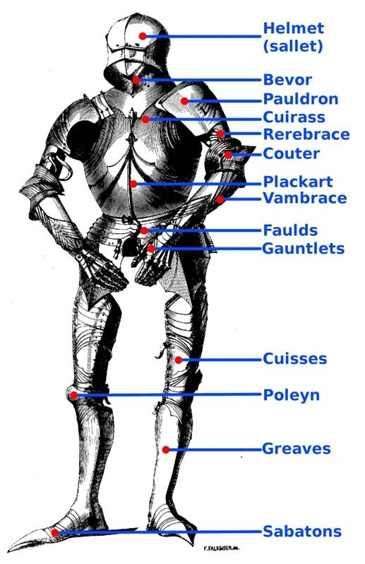 The components of knight armor.