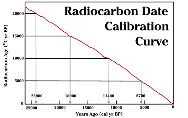 Carbon dating method information systems