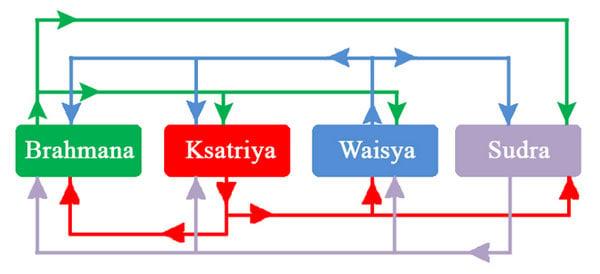 Indi Cast System