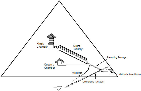 A cross section through the Great pyramid of Giza