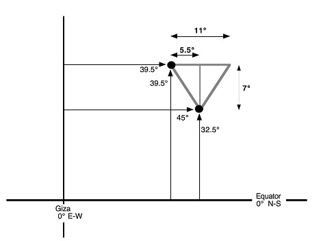 The Great Pyramid Shaft Angles