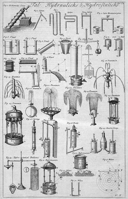 Illustration of hydraulic and hydrostatic.