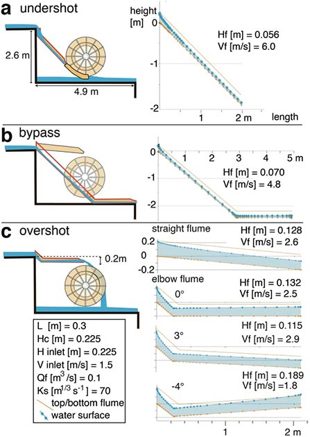 Three plausible models to place an elbow-flume in the wheel pits of the Barbegal complex with matching hydraulic models at right. (C. C. W. Passchier et al., 2020/Nature)
