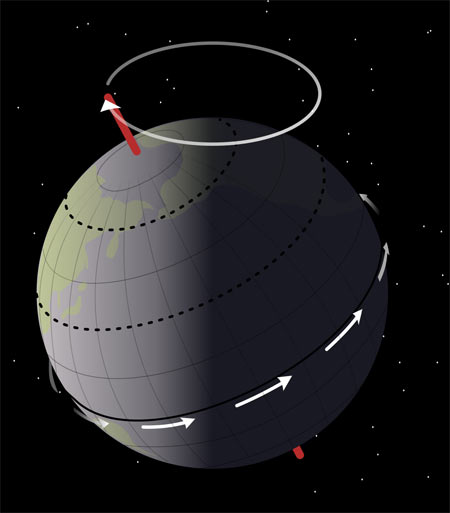Precession of Earth's rotational axis