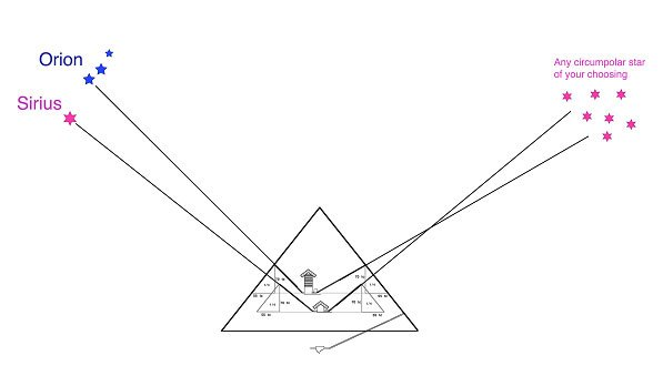 The star-shaft pointing theory - The Great Pyramid