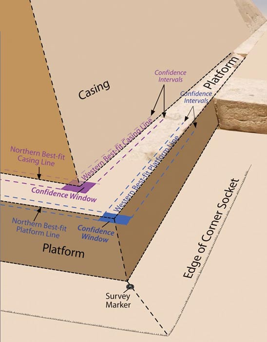 """Researchers took measurements of the Great Pyramid's edges and platform, showing what one of the corners may have looked like when built. Researchers noticed a """"corner socket,"""" or a cutting in the rock, whose purpose remains unclear."""