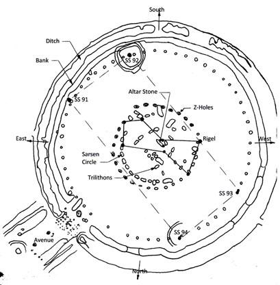 Stonehenge diagram