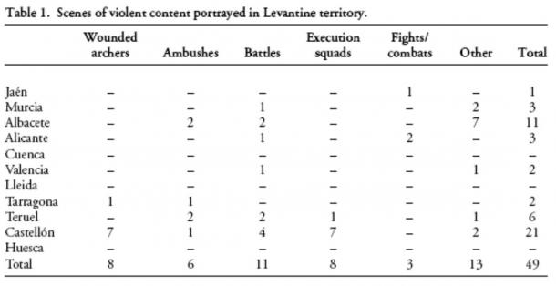 From this table, once can see that Esther Lòpez-Montalvo found 49 depictions of violence in cave art in eastern Spain along the Mediterranean.