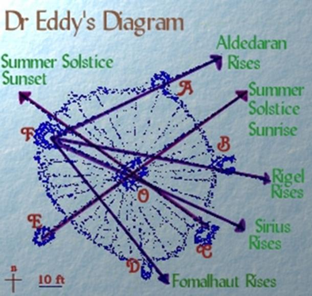 Alignment diagram by astronomer Dr. John 'Jack' Eddy