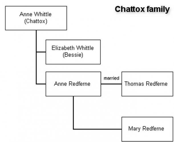 Anne Whittle's family.