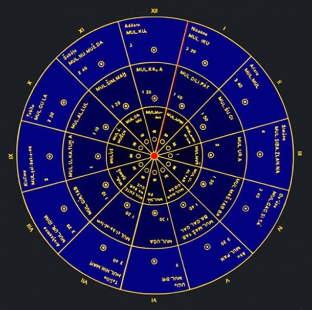 Astronomical calendar for the Sumerian civilization. (Eckhardt Etheling / Public Domain)