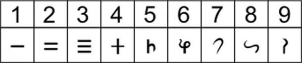 Brahmi numerals.