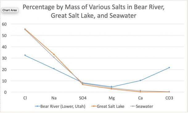 """Chart of Various Salts in Lakes [information for chart obtained from table shown in table2.png + information about ocean from public domain Adey, Walter H., and Karen Loveland. """"Physical Environment."""" Dynamic Aquaria: Building Living Ecosystems. San Diego: Academic, 1991. N. pag. Print.]"""
