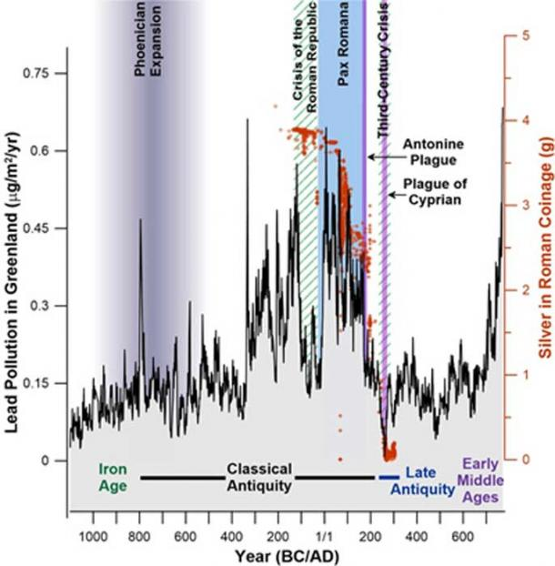 Chronology of European lead emissions that were captured in Greenland ice between 1100 BC and AD 800 in relation to major historic events. (DRI)