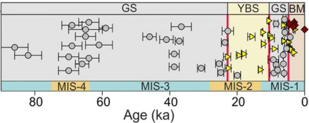 Composite stratigraphy of the Ghaggar alluvium based on field and age data from this and earlier studies. (Scientific Reports)