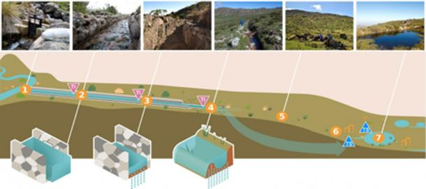 Conceptual representation of how the pre-Inca infiltration system works. Water is diverted during the wet season using canals that transport surplus water during the wet season to high permeability zones. Water penetrates the soil and emerges in downstream springs after weeks or even months, which provides water during the dry season. Image: Ochoa Tocachi et al., Nat. Sustain., 2019.