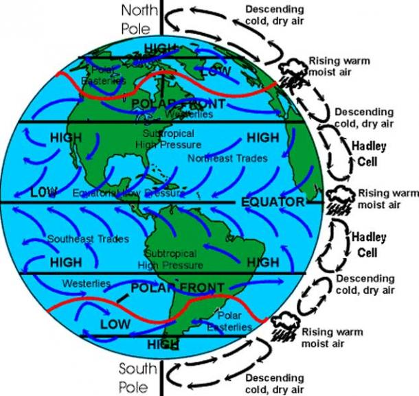Corioliss effect, Hadley cells, Trade winds, North Equatorial current.