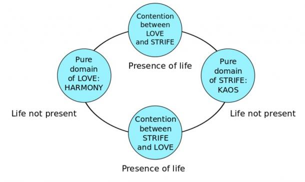 Concept Map of Empedocles' Cosmic Cycle based on Love and Strife.