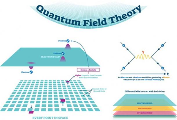 Creation of the universe came out of the quantum vacuum - Quantum field theory and Feynman diagrams. (VectorMine / Adobe Stock)