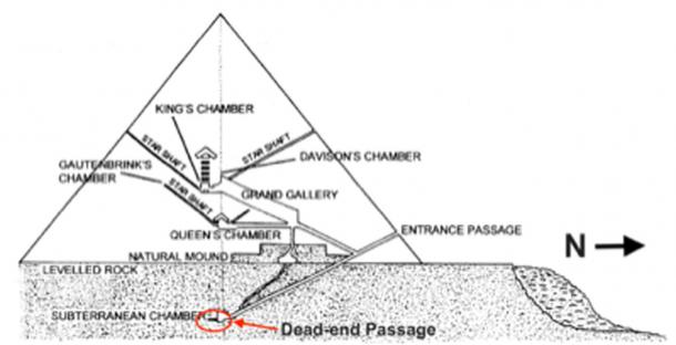 Fig. 4. Cross section of the Great Pyramid showing its various interior chambers along with the Dead-end Passage at the southern end of the Subterranean Chamber. (Author Supplied)