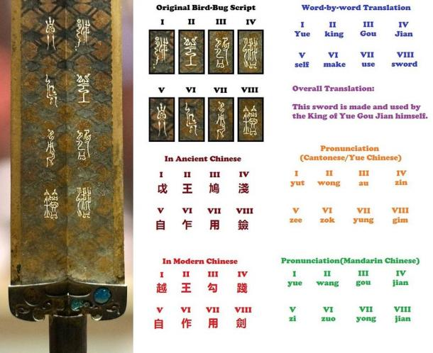Deciphering the scripts on the Sword of Goujian