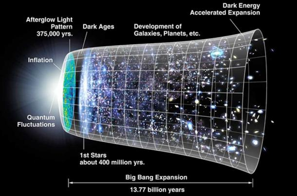 Diagram of evolution of creation of the universe from the Big Bang on left - to the present. (Cherkash / Public Domain)