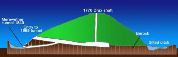 Diagram of excavations at Silbury Hill in 1776, 1849, and 1968.
