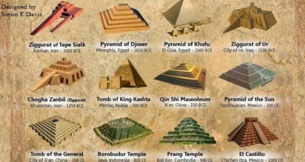 Different styles of pyramids. (Designed by Simon E Davis, author provided)