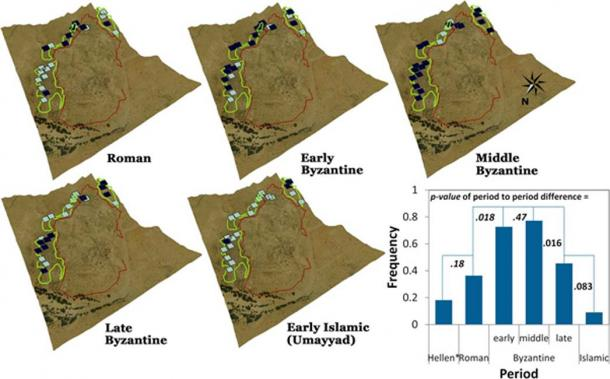 Distribution of period-sensitive ceramics from survey data (22 quadrants: 5 × 5 m) in the Elusa trash mounds. (Lower right) The P values of period to period differences of sherd occurrence from logistic regression analysis, showing a clear and significant peak in the early–middle Byzantine followed by a decline into the late Byzantine and continuing into the early Islamic period. (* = Hellenistic). (Image: Guy Bar-Oz et al / PNAS)
