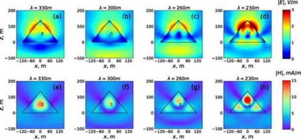 Distributions of electric (a)–(d) and magnetic (e)–(h) field magnitudes in the x-z plane of the Pyramid located in the free space. (Image: ITMO University, Laser Zentrum Hannover)