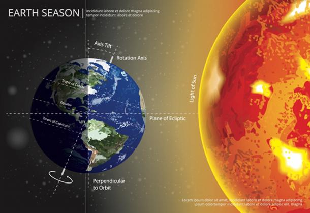 Earth Changing Season. (pongpongching / Adobe)