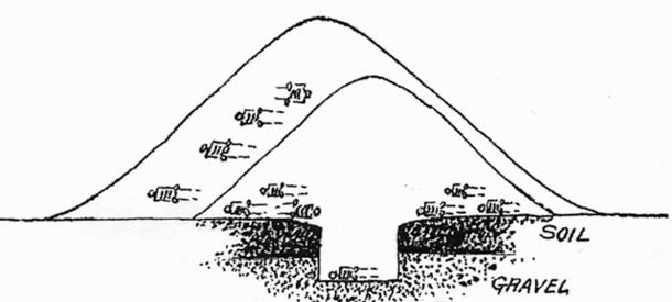 Example sketch of an enlarged Adena mound