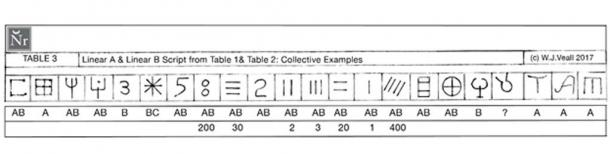 FIGURE 4:  Table 3: Comparing Linear A and Linear B scripts from Tables 1 and 2.
