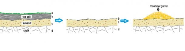 Fig. 6: Left: initial site with topsoil. Center: removal of topsoil.  Right:  Silbury 1 - adding heap of gravel.